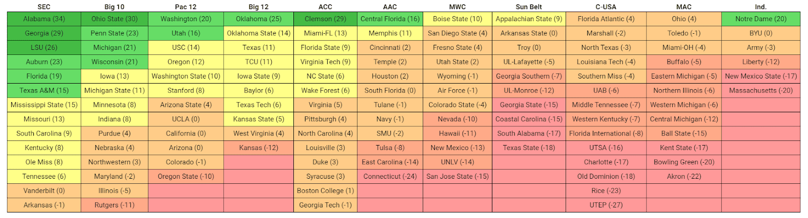comparing college football conferences