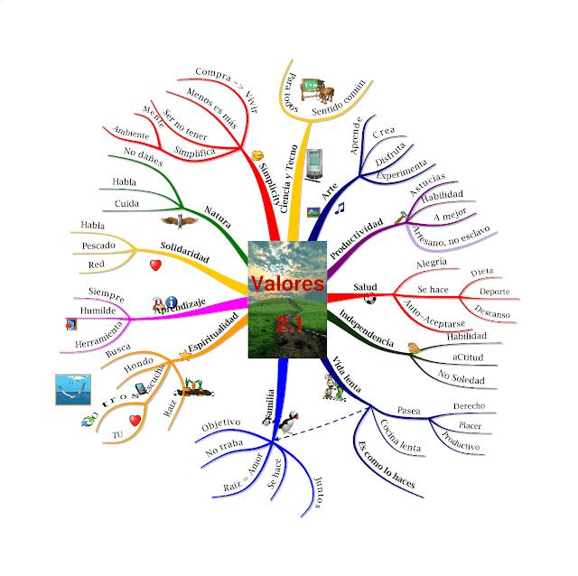 Mapa mental sobre los valores