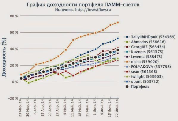 Средняя доходность экспериментального ПАММ-портфеля