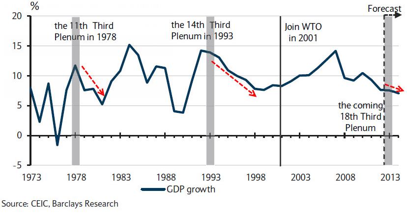Mish S Global Economic Trend Analysis China S 3rd Plenum
