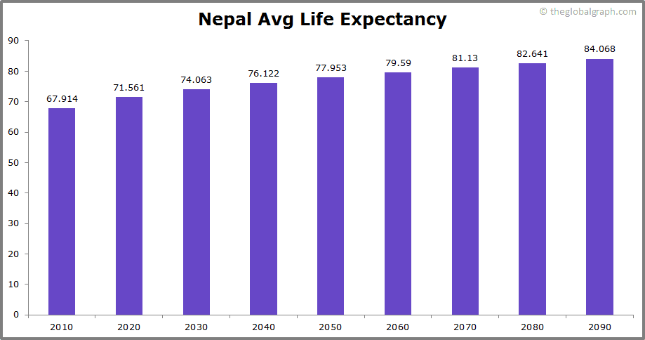 Nepal  Avg Life Expectancy
