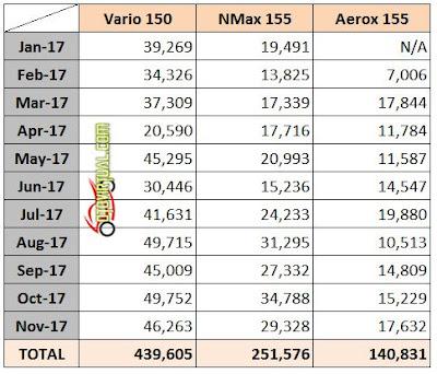 Data Penjualan Metik 150cc - 2017