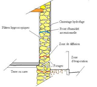 lutte et Traitement des murs contre l'humidité