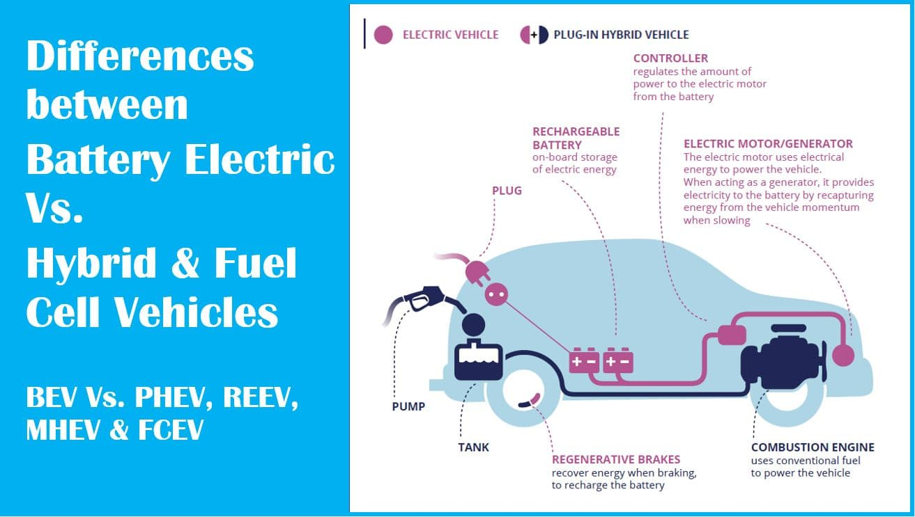 ev-types-bev-vs-plugin-hybrid-fuelcell-vehicle