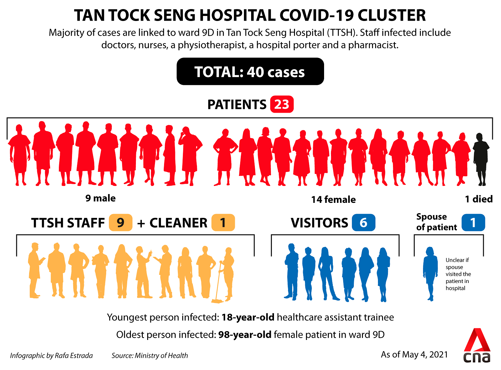 The TTSH cluster has now grown to 40 cases since a nurse who works in Ward 9D first tested positive on Apr 27.