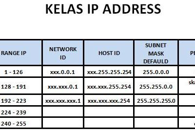 Pembagian Kelas pada IP Address dan Jenis Jenis IP Address