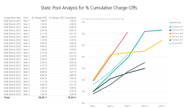 7 Minute Read – Why You Should Be Using Static Pool Analysis for Performance Based Analytics
