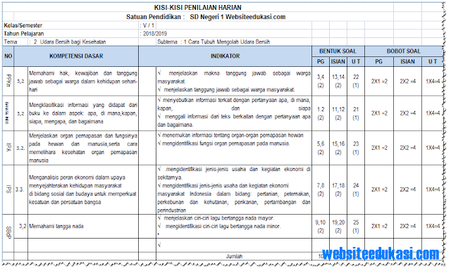 Kisi-Kisi Soal PH/ UH Kelas 5 Tema 2 K13 Tahun 2018/2019