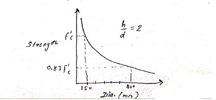 Influence of Size of Test Specimen on Compressive strength