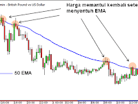 Menggunakan Indikator Moving Averages Sebagai Dinamic Support Resistance