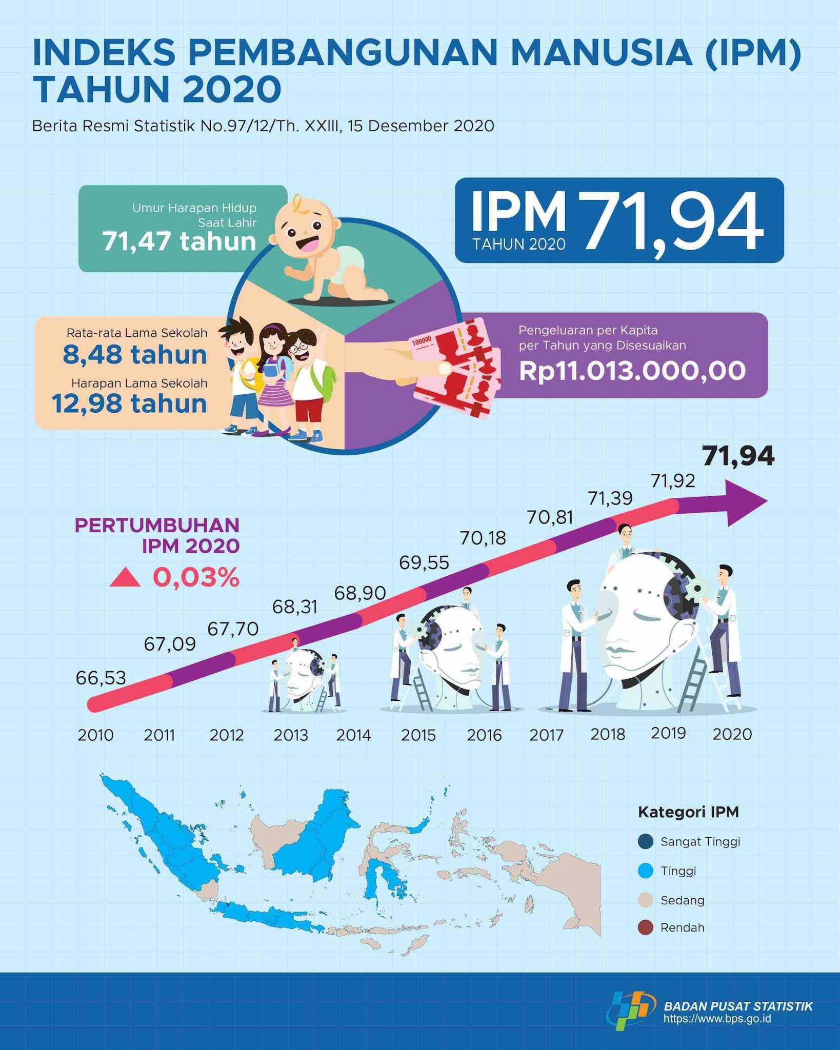 Indeks Pembangunan Manusia (IPM) Indonesia Tahun 2020