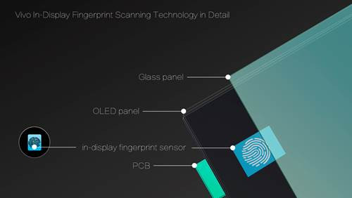 Vivo shows off world's first In-Display Optical Fingerprint Scanning Smartphone at CES 2018