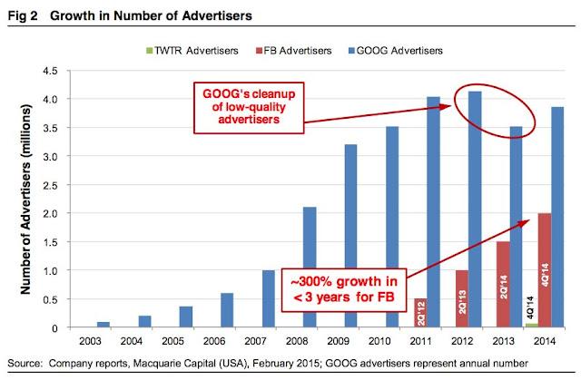 Grafik advertiser Google, Facebook dan Twitter