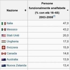 analfabetismo funzionale italia