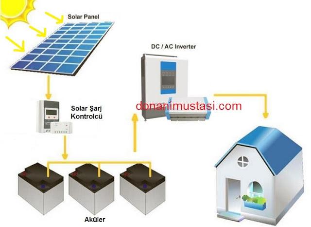 güneş panelinden elektrik üretmek