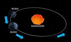 rotasi bumi dan revolusi bumi