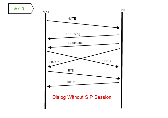 sip and sdp relationship
