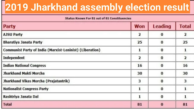 Jharkhand assembly election result 2019, bjp, jvm