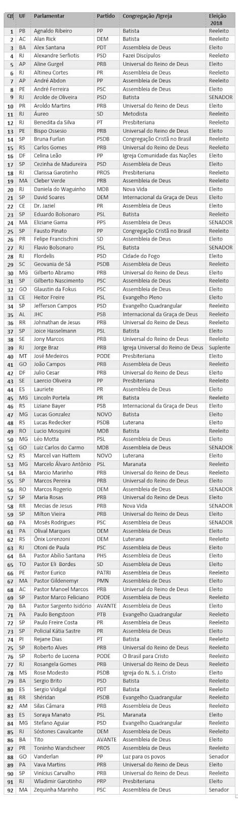 Bancada Evangélica 2019-2023 - 56º legislatura