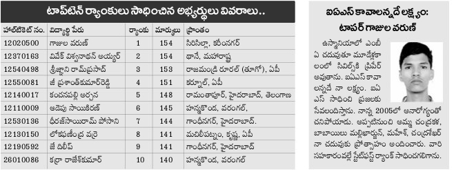 TS ICET Toppers 2016 Ranks List