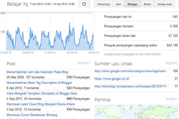 Tampilan Statistik Blogger Sebelum Diupdate