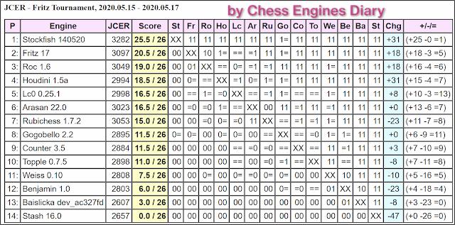 JCER Tournament 2020 - Page 6 2020.05.15.FritzTournament