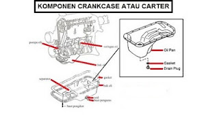 Fungsi dan Komponen Crankcase atau Carter (Bak Oli)