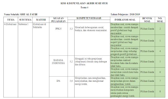 Kisi-kisi ujian semester kelas 6 SD/MI Tema 4