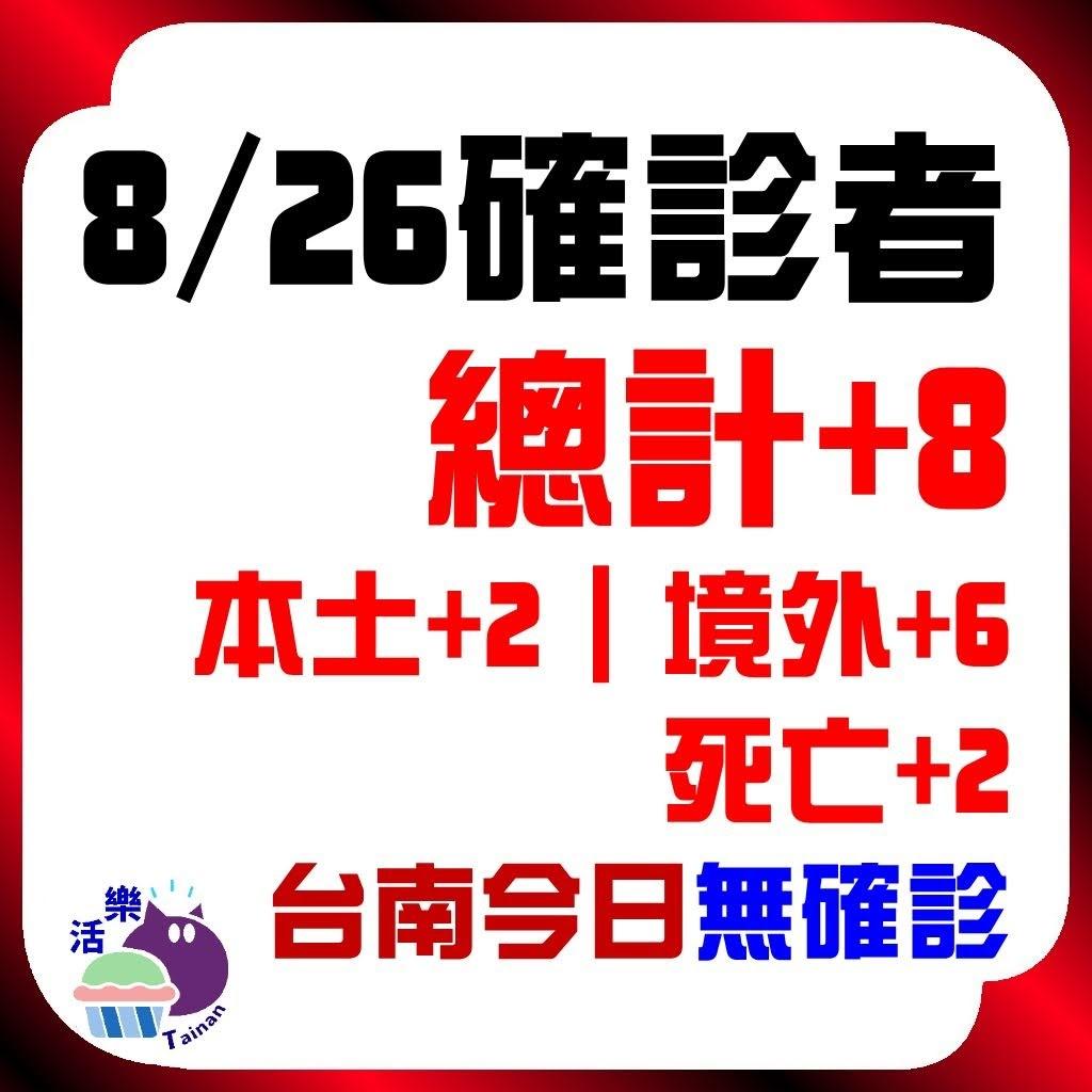 CDC公告,今日(8/26)確診:8。本土+2、境外+6、死亡+2。台南今日無確診(+0)(連60天)。