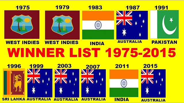 History of World Cup Cricket