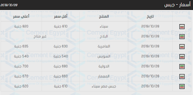 اسعار الجبس والاسمنت فى مصر اليوم 28-10-2019 سعر الجبس والاسمنت الان 28 اكتوبر