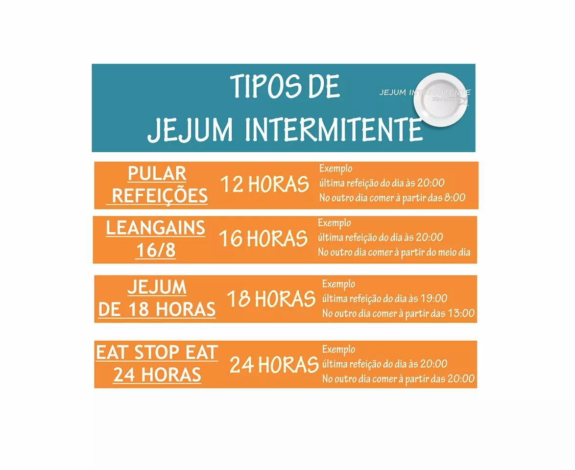 ABCD da Dieta Low Carb e Jejum intermitente - Por. Dr