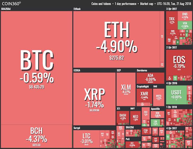 Altcoins no vermelho enquanto Bitcoin mostra resiliência obstinada