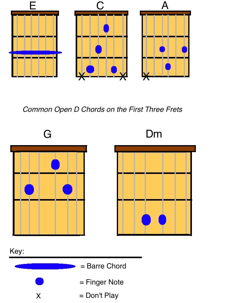 Open D Tuning Explained Creative Guitar Studio