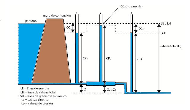 Este dibujo muestra que la cabeza cinética del tubo 2 es menor, porque debido a un diametro mayor del conducto, el flujo es más lento