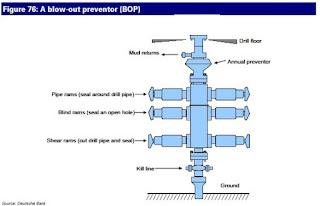 BOP System