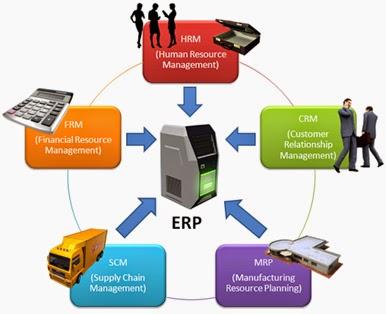 Triển khai ERP vào thực tế