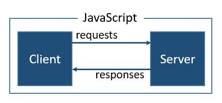 how to add html to javascript server