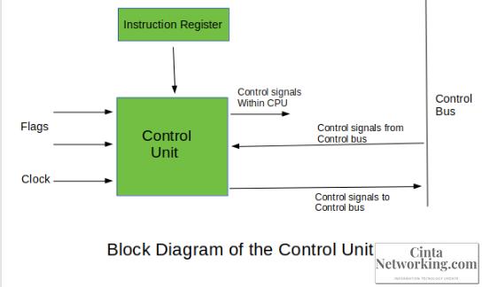 Materi Control Unit Pada CPU (Input, Output, Tugas, Dan Macam Macam Control Unit) - Cintanetworking.com
