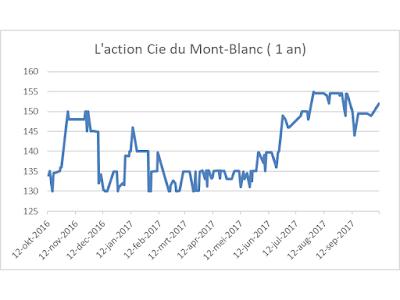 Compagnie du Mont Blanc course bourse 2017