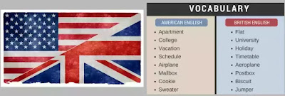 American speech and written language have developed new elements in vocabulary, phrasing, structure and pronunciation. However, many older usages of English have been preserved in America which have disappeared from Britain.