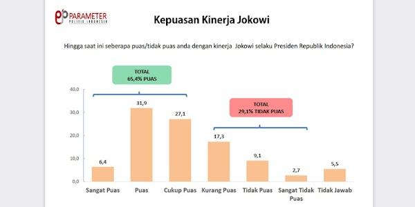 Tingkat Kepusan Publik: Joko Widodo 65,4 Persen, Maruf Amin 50,8 Persen