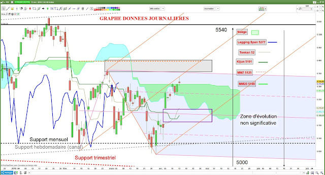 Analyse technique CAC40 [14/04/18] -2-