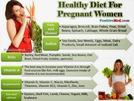 Vitamin Untuk Ibu Hamil amalan ibu Kehamilan menurut sunnah