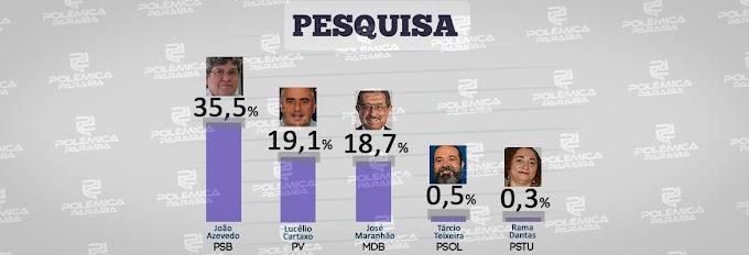 PESQUISA: João Azevedo dispara e tem 35% das intenções de votos, Lucélio e Maranhão empatam