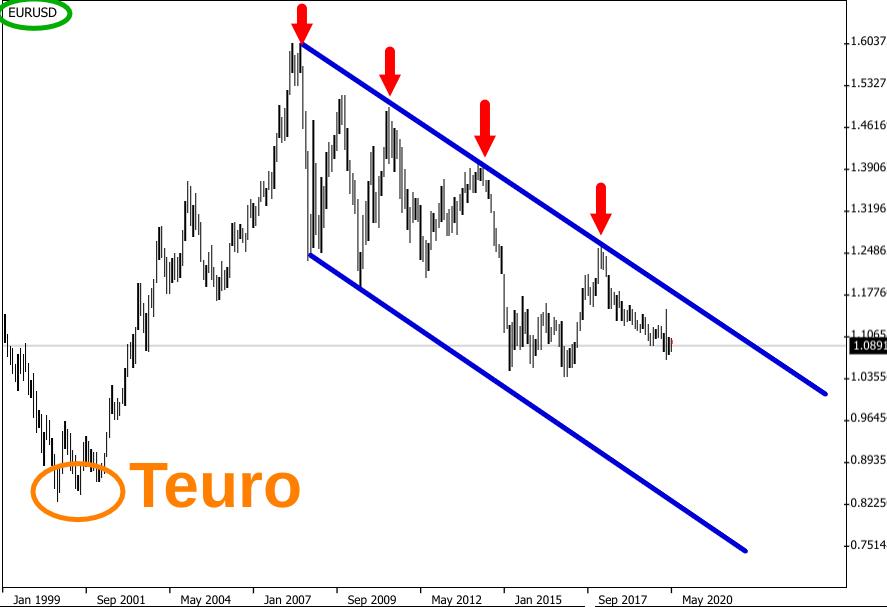 Wechselkurs-Diagramm Euro-Dollar-Kurs 1999-2020 mit Abwärtstrend seit 2008