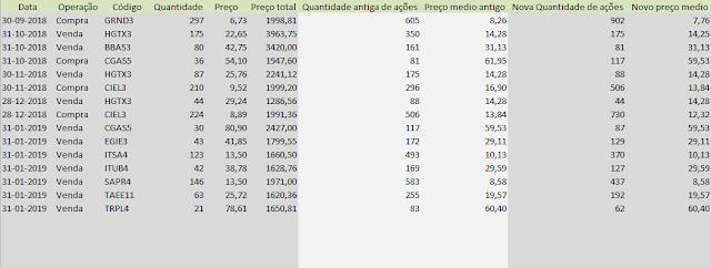Tabela Carteira Formula Mágica - Compras e vendas Janeiro de 2019