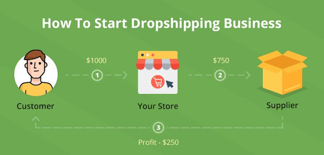 can i really make money with dropshipping how much do dropshippers make on average is dropshipping profitable 2019 how to make money dropshipping on shopify how to make money dropshipping on amazon average dropshipping income is dropshipping profitable reddit is dropshipping worth it
