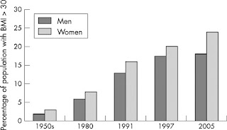 Percentage of population with BMI 1950's to 2005