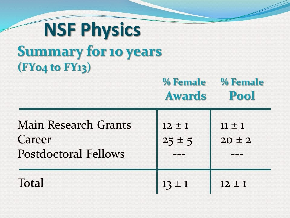Women In Astronomy: Gender Parity in NSF Astronomy Research Programs